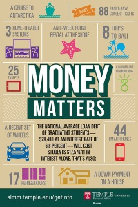 (A flyer distributed by Temple University shows the average relative cost of financing student loans.  Image provided by Temple Univ.)