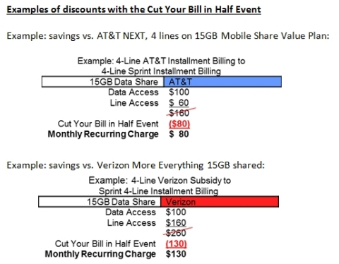 Blog: Sprint Announces Cut Your Bill in Half Event – CBS Philly