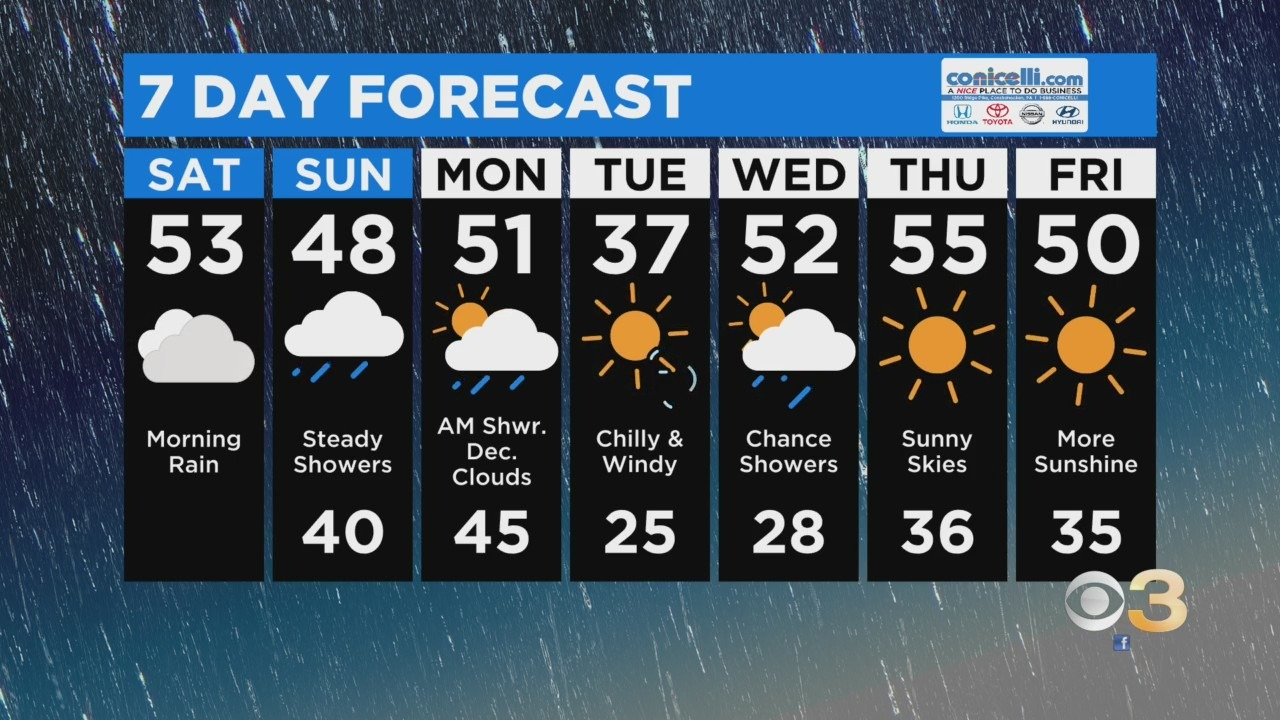 Philadelphia Weather: Warmer Temperatures On The Way As Meteorological Spring Begins Monday