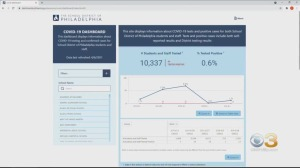 Philadelphia School District Launches COVID-19 Dashboard With Latest Information